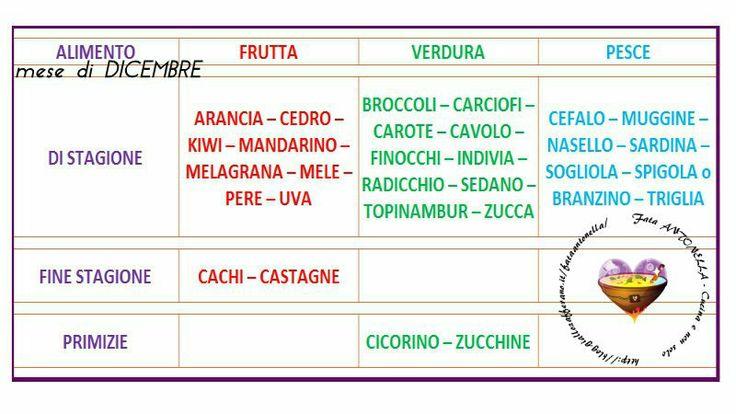 #Alimenti il cui Periodo Giusto per mangiarli e Il #Mese di #DICEMBRE fata antonella