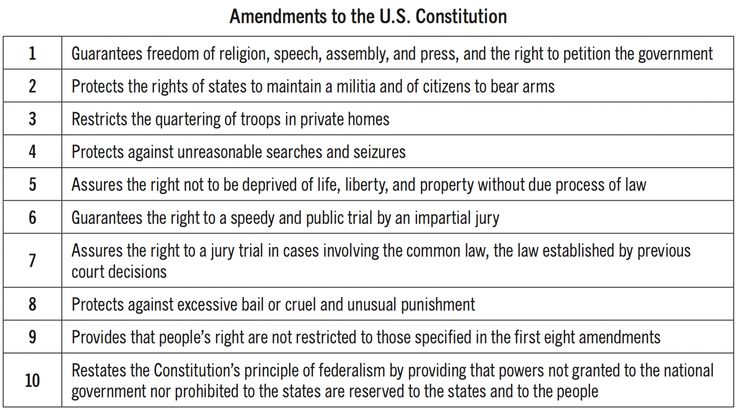 understanding the first amendment of the united states constitution The first amendment deals with unit iii – the constitution – understanding the united states constitution – slide 20 the united states supreme court.
