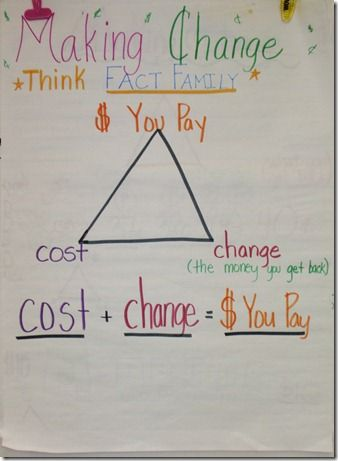 Making Change Anchor Chart - using fact family strategy.