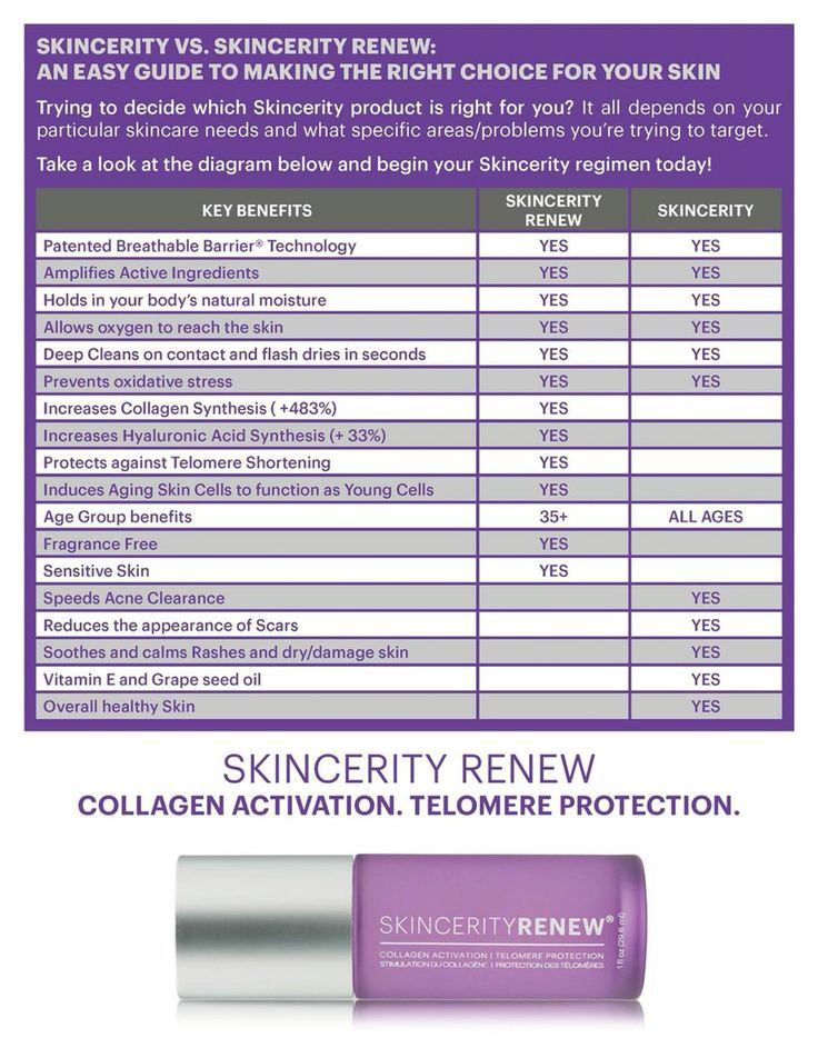Skincerity vs Skincerity Renew www.buynucerity.com/219772   Skincerity is used for everything!!!  Skincerity Renew is strictly for Anti-Aging Skin for Men and Women between the ages of 30 +