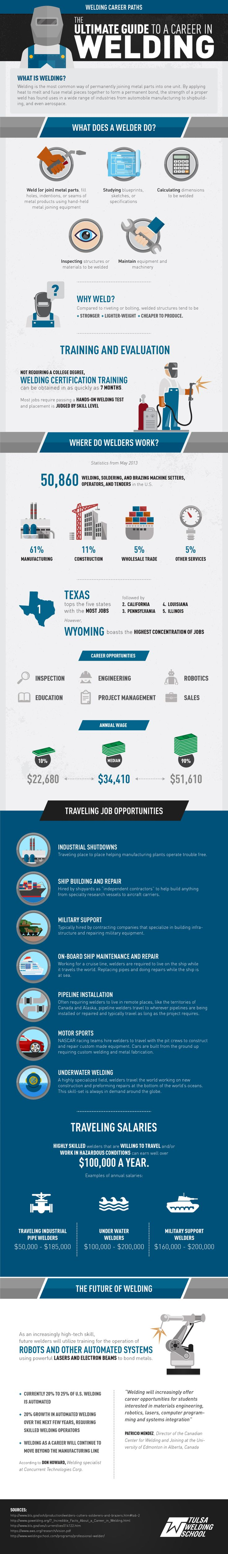 This infographic, created by the Tulsa Welding School, provides great information about planning for a career in Welding. It also shows that Illinois is the fifth state with the most Welding jobs in the country!