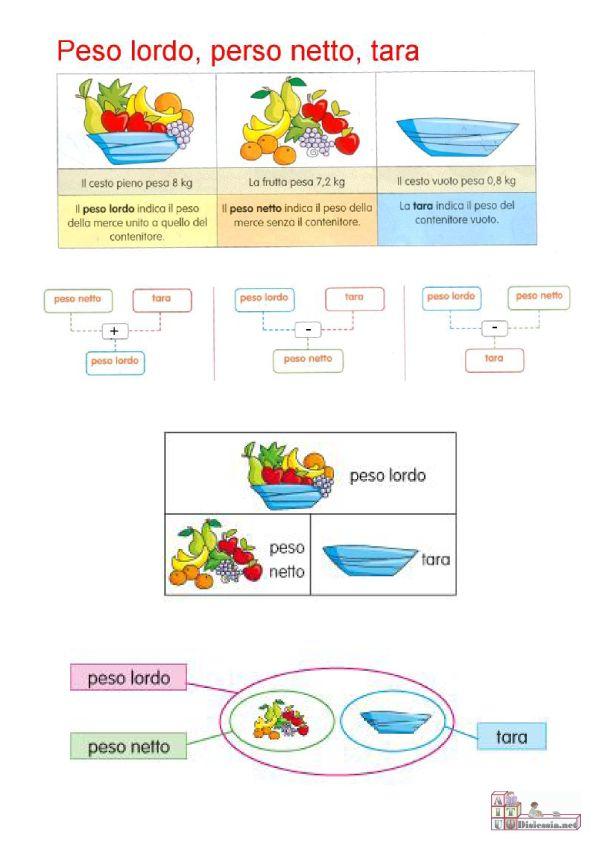 peso lordo peso netto e tara - Cerca con Google