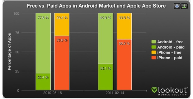 paid free proportion compare android app sotre