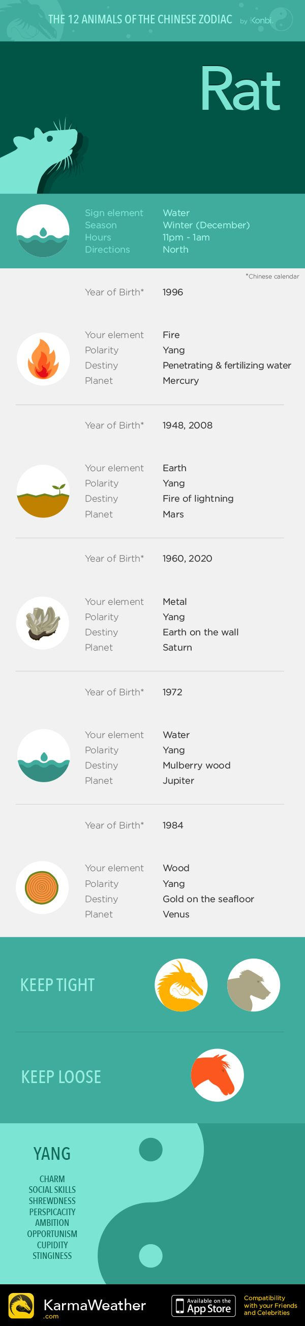 Rat — Infography and Chinese horoscope for your sign #KarmaWeather - Chinese compatibility app for iPhone