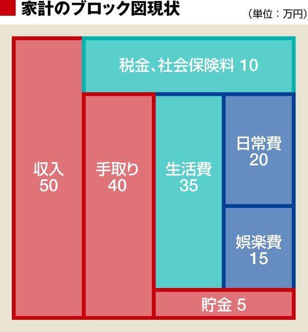 堅実に貯金したいなら この 基本 を知れ 家計 貯金 東洋経済オンライン 経済ニュースの新基準 家計 ファイナンス 貯金