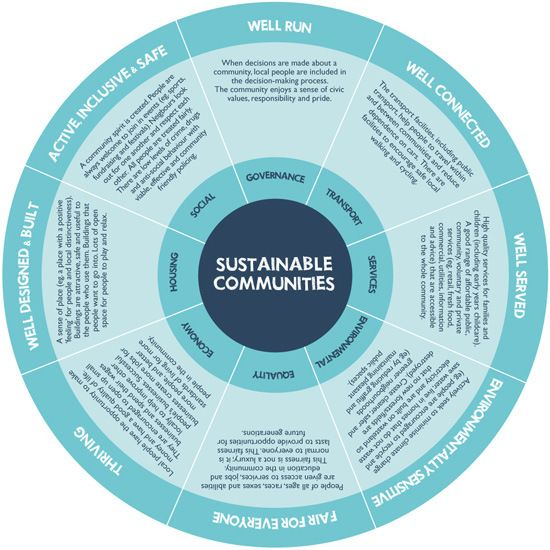 Sustainable Communities - I want to be a planner! Would love to make a sustainable and beautiful community in Northern BC