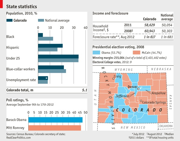 Daily chart: Swing states: Colorado | The Economist