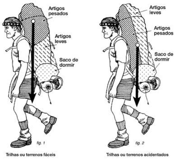 A boa organização da mochila só traz vantagens ao mochileiro: menos peso, itens fáceis de serem encontrados, roupas não amassadas, entre outras. Por isso,