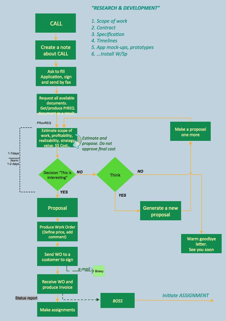 Business Process Flowcharts Flat Design Process Flow