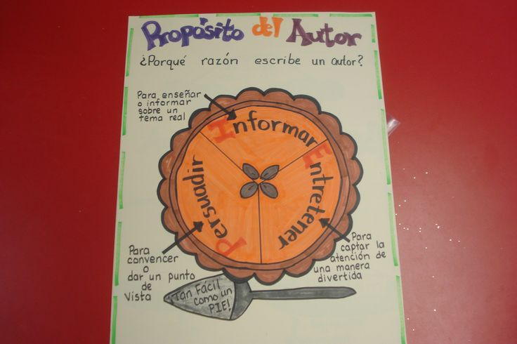 Bilingual Education Charts | Author's Purpose Anchor Charts
