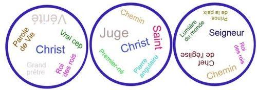 Générateur de cartes du jeu Dobble Noms de Jésus