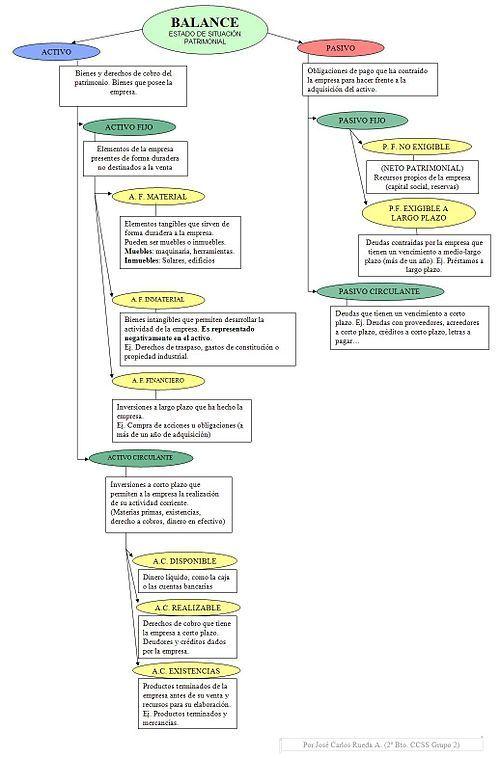 Balance general - Wikipedia, la enciclopedia libre