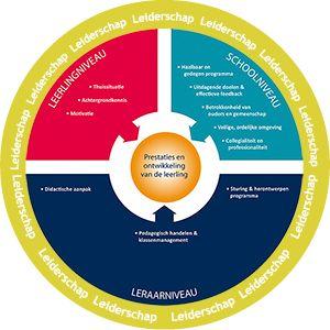 Marzano Cirkel, visie van het ROC, er is nog zoveel meer wat blijft boeien. Centraal staat toch de student.