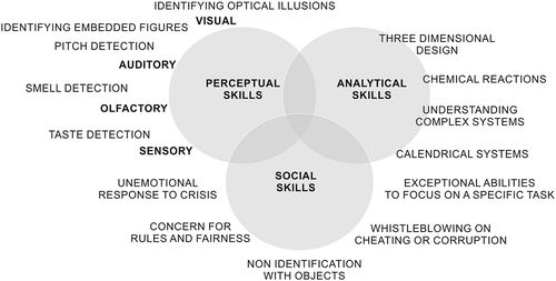 Autism without intellectual impairment is associated with valuable technical and social skills  Technical skills   Are there alternative adaptive strategies to human pro-sociality? The role of collaborative morality in the emergence of personality variation and autistic traits: Time and Mind: Vol 9, No 4