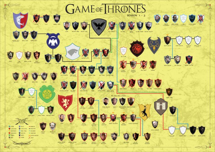 Game of Thrones Tree by Itching2Design