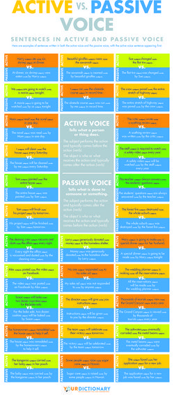 Active vs. Passive Voice - a helpful infographic #grammarmatters