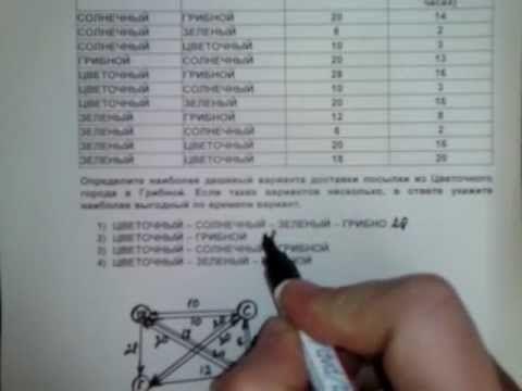 A2 тип I способ 1 ЕГЭ  информатика 2012
