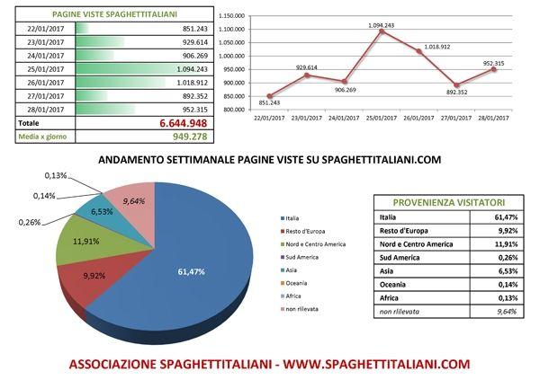 Andamento settimanale pagine viste su spaghettitaliani.com dal giorno 22/01/2017 al giorno 28/01/2017 visualizza l'articolo: http://www.spaghettitaliani.com/Blog/VisArticolo.php?SL=associazionesi&CA=39256