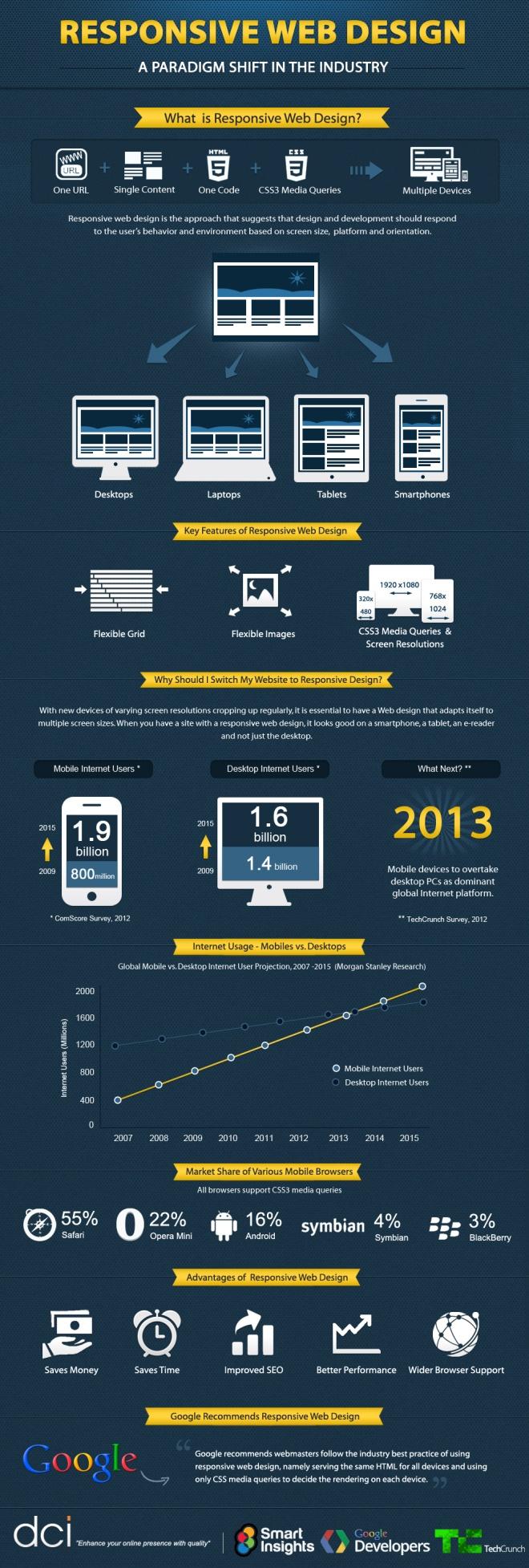 """De modo simples e direto, o infográfico busca explicar """"O que é Responsive Web Design"""""""