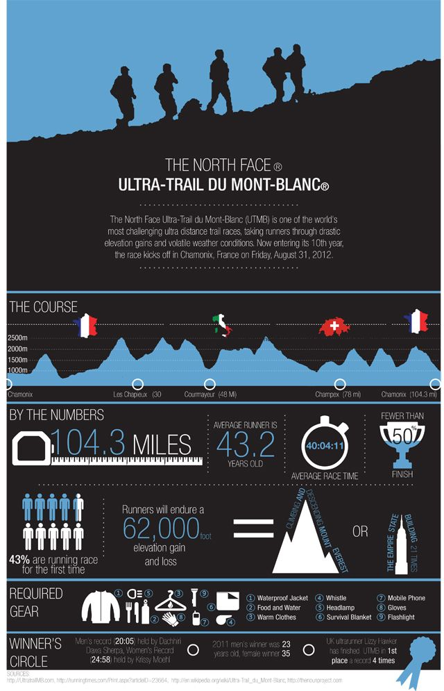 The North Face Ultra Trail du Mont Blanc: Facts and Figures | Trail Running | OutsideOnline.com