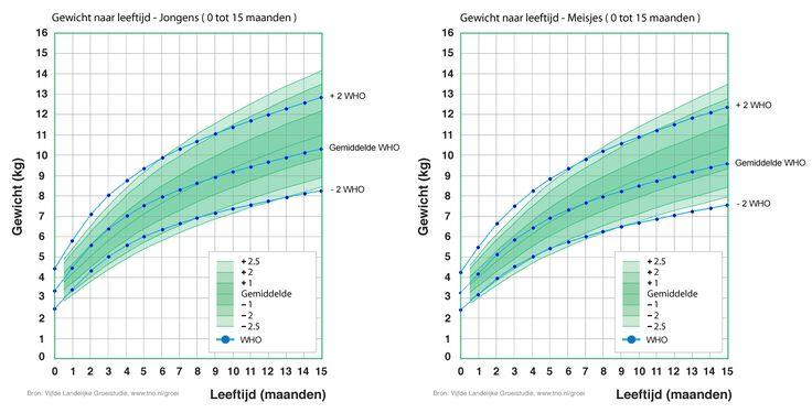 Groeicurve van het cb en de curve van het who samen.  Zie het verschil. .