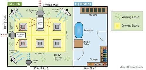 Planning Your Indoor Garden Hydroponics Indoor