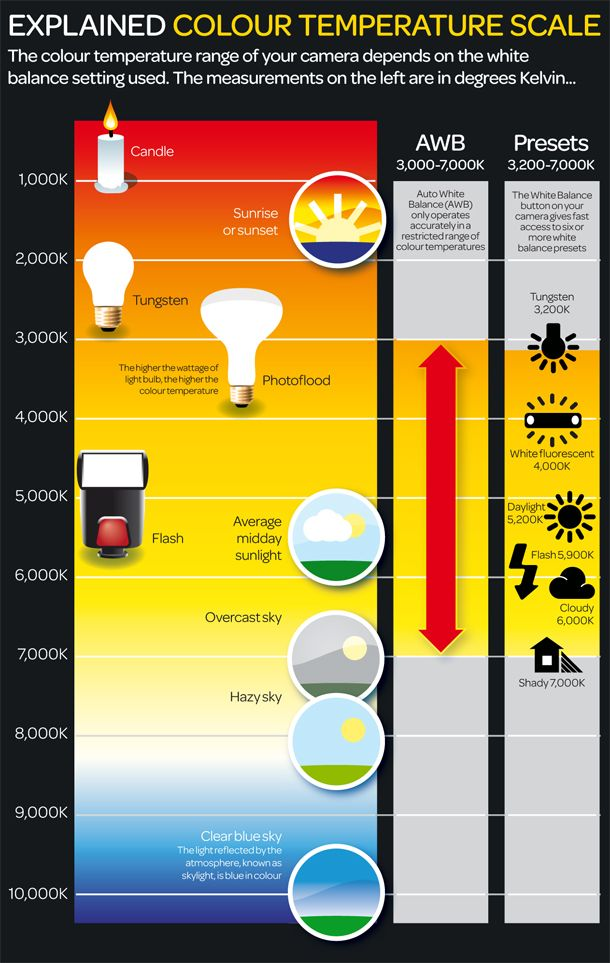 Free downloadable photography cheat sheet showing the colour temperature scale.