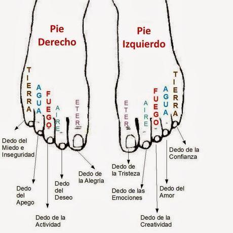 La personalidad en los dedos de los pies