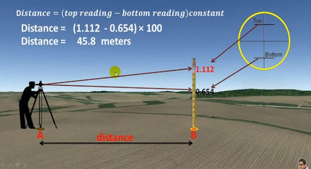 How To Find Distance By Leveling Machine Theodolite And Tachometer