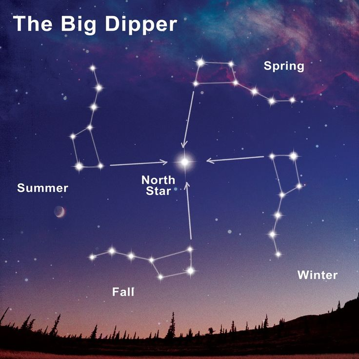 The Big Dipper a swastika? (Perhaps where the symbol began on ...