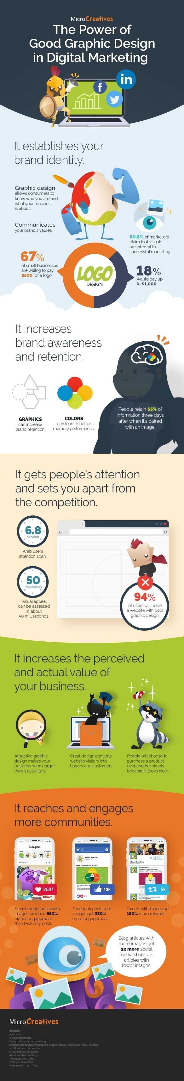 Business infographic : DIGITAL MARKETING The Power Of Good Graphic Design In #DigitalMarketing #in