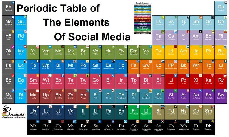 Tabla periodica de elementos de Medios Sociales.