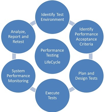 Kroogerr Performance Test Strategy. We use Jmeter, Loadrunner as Performance Testing Tools.