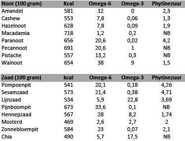 Noten, zaden, en het Auto-Immuun-Paleo Programma