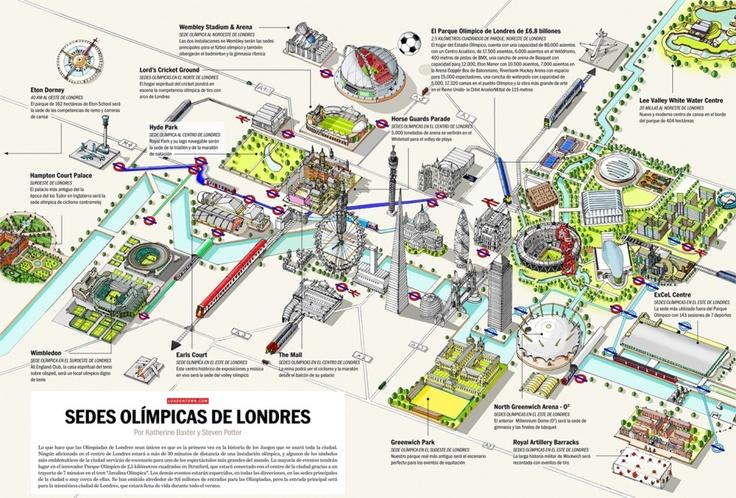 Sedes Olimpicas de Londres (Latam) | LondonTown.com