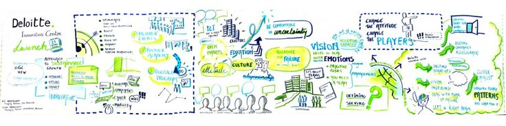 Deloitte Innovation Centre   Deloitte Belgium   About Deloitte   Nurturing Innovation