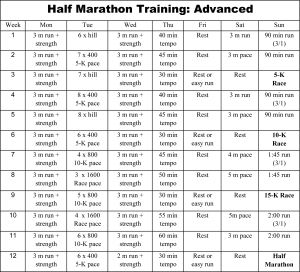 Below are a few of our favorite Half Marathon training schedules.  Most are by avid runner, Hal Higdon. The man knows his stuff!  Let us know if you have any questions! 8 WEEK HALF-MARATHON TR…