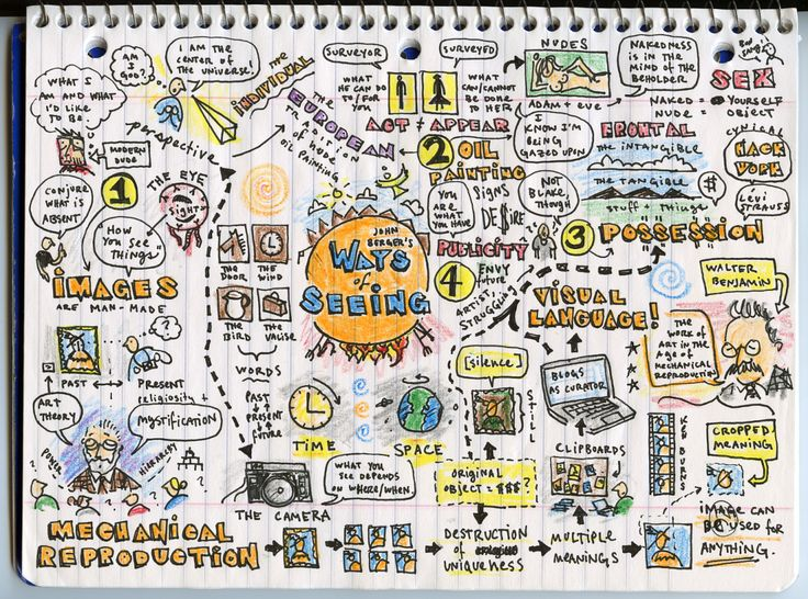 A map I drew of John Berger's Ways of Seeing in 2008