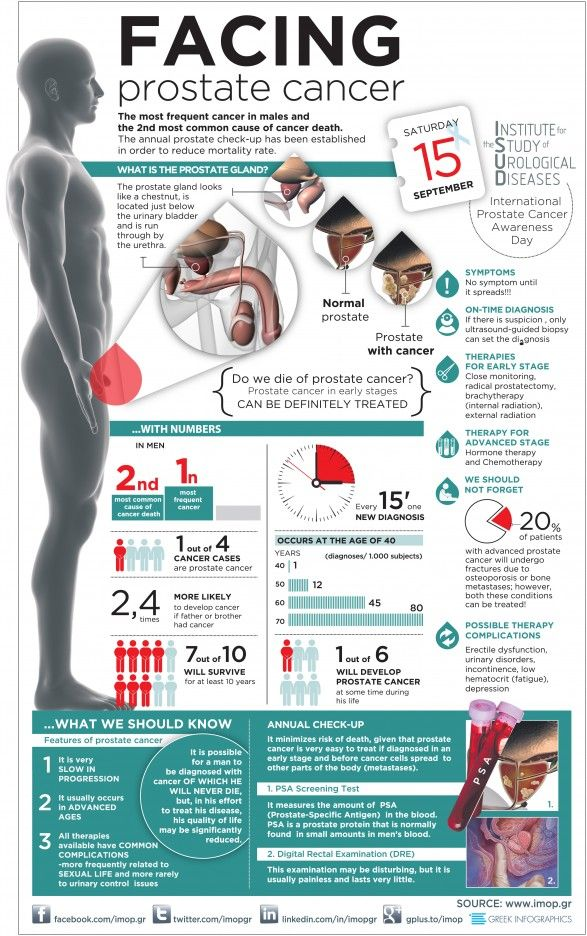 Prostate Cancer Infographic. World Cancer Day.