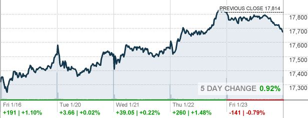 DJIA - Dow Jones Industrial Average - CNNMoney