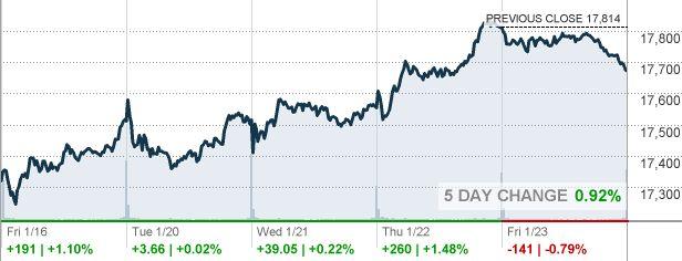 DJIA - Dow Jones Industrial Average - CNNMoney