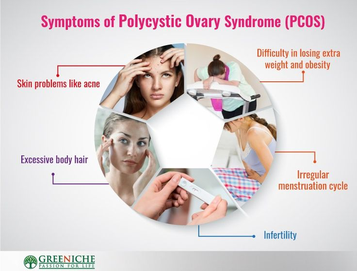 Symptoms of Polycystic Ovary Syndrome (PCOS)