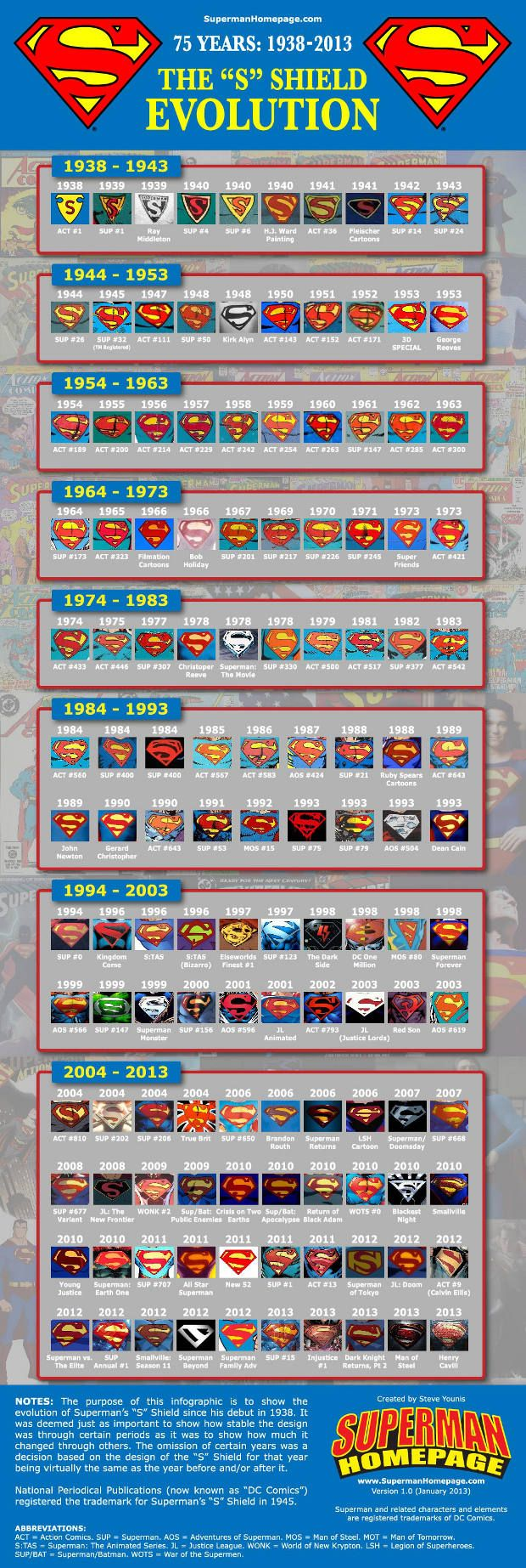 """Infographic Shows The Evolution Of Superman's Iconic """"S"""" Shield 