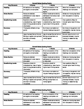Cornell Notes Rubric  FREE d/l from teachers-pay-teachers