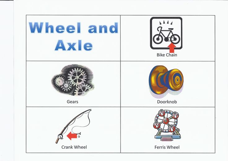 Examples Of Wheel And Axle pinterest • the world's catalog of ideas