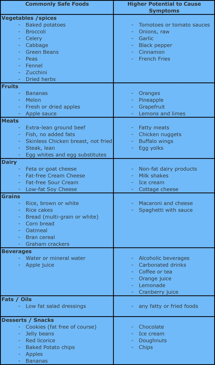 Simple list of foods that are commonly good for sufferers of Acid reflux.  Make your own diary of food triggers.  www.gravity1st.com