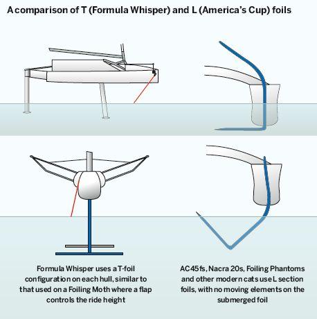 257 Besten Foil Kitefoil Surfoil Supfoil Bilder Auf