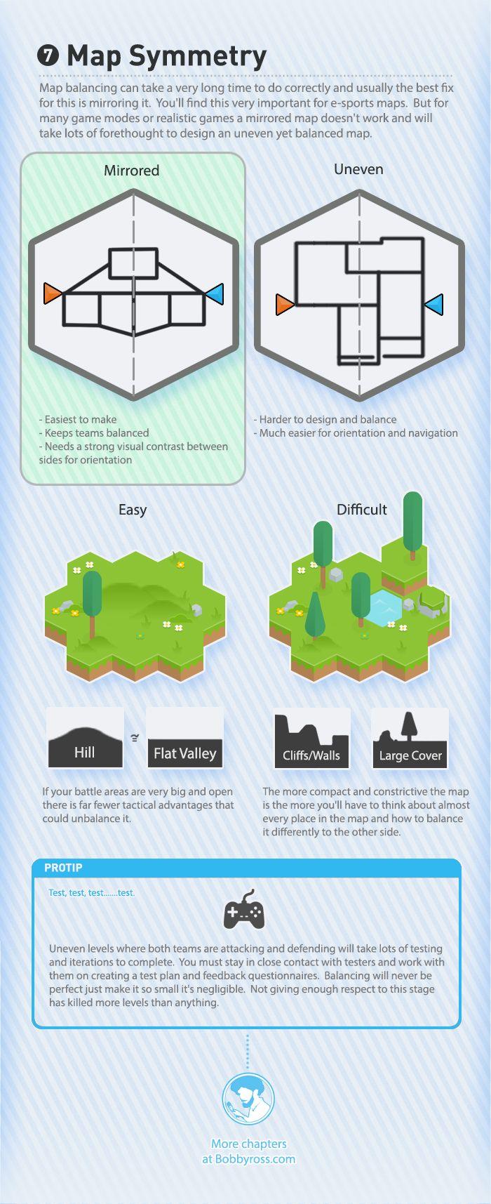 The Visual Guide for Multiplayer Level Design, Bobby Ross. Chapter 7: Map Symmetry.   http://bobbyross.com/blog/2014/6/29/the-visual-guide-for-multiplayer-level-design