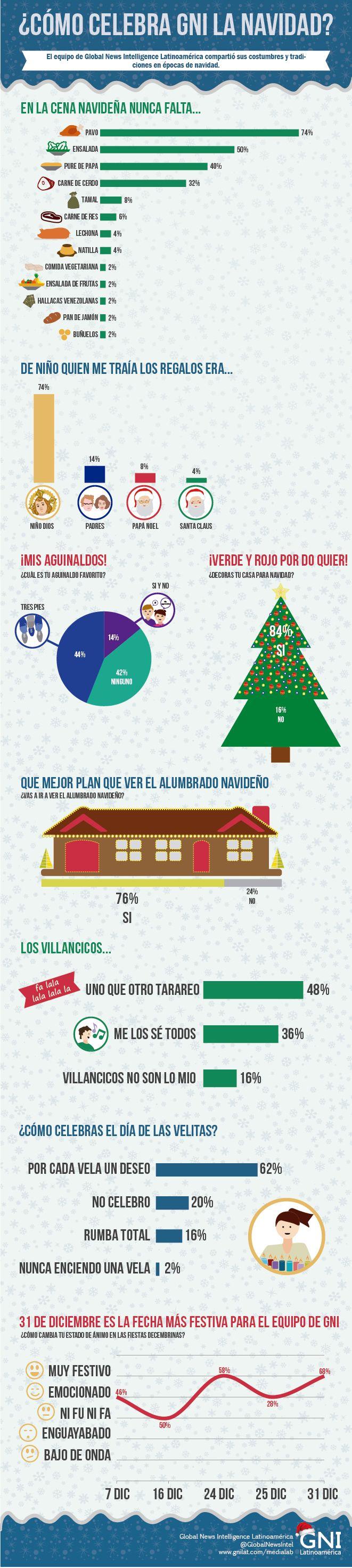 ¿CÓMO CELEBRA EL EQUIPO DE GNI LA NAVIDAD? #ChristmasInfographic