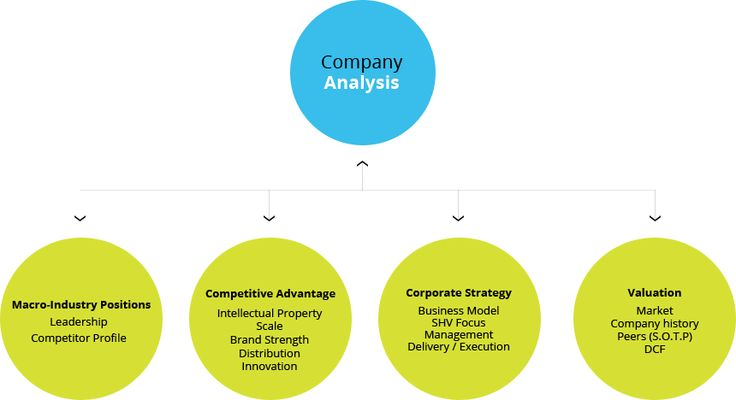 Company Analysis Model  Google Search  Business Models